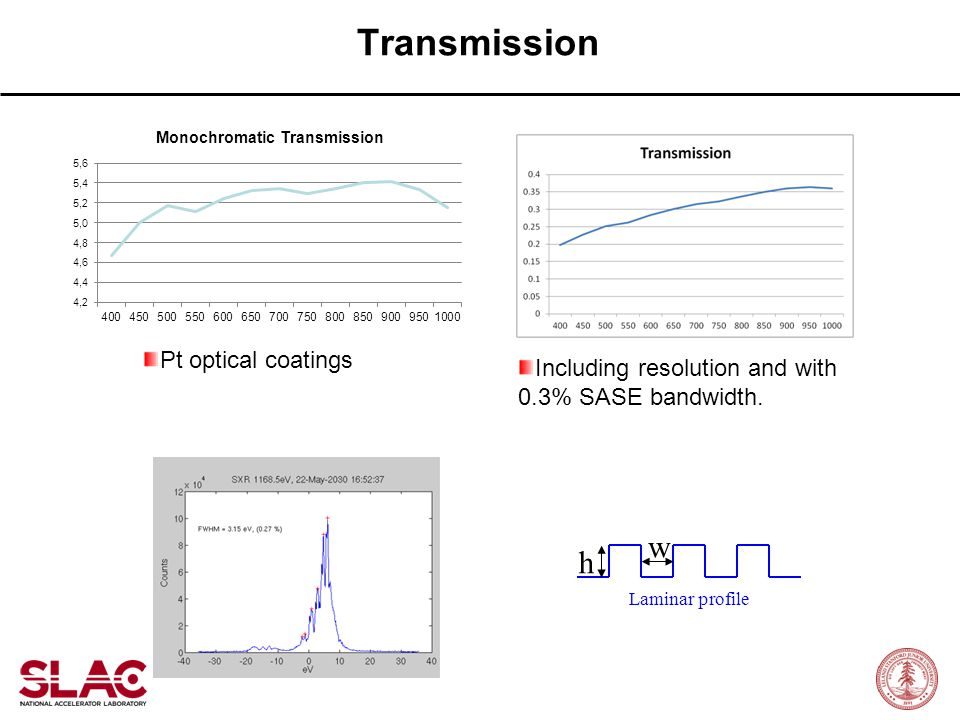 Transmission Including resolution and with 0.3% SASE bandwidth. Laminar profile w h Pt optical coatings