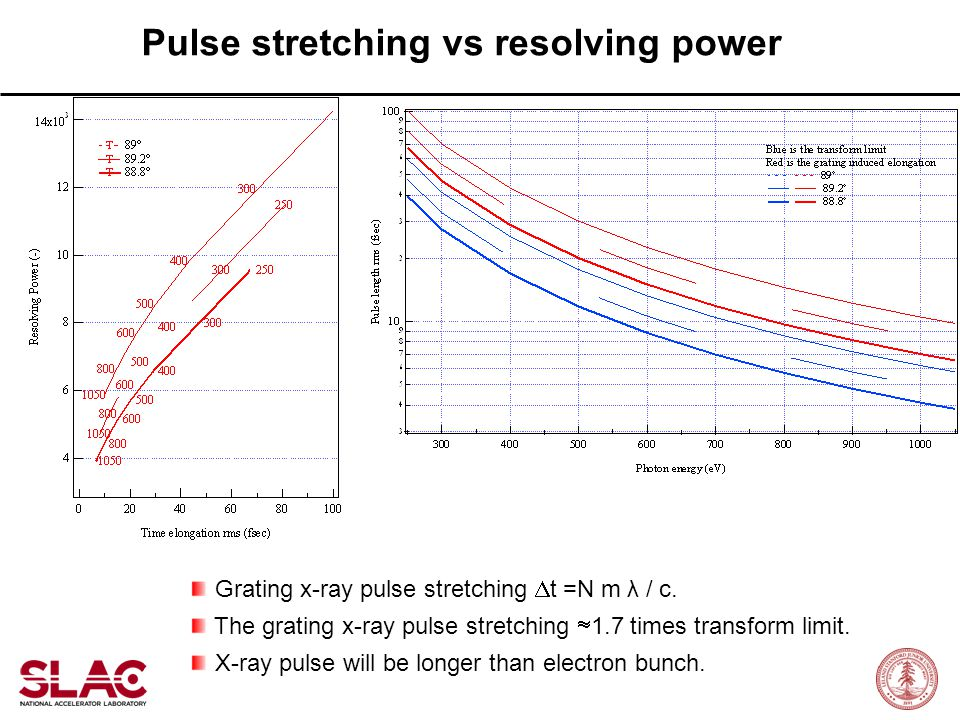 Pulse stretching vs resolving power Grating x-ray pulse stretching  t =N m λ / c. The grating x-ray pulse stretching  1.7 times transform limit. X-r