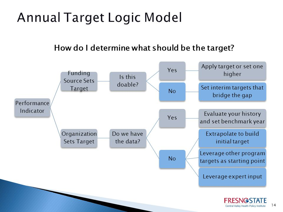 How do I determine what should be the target.