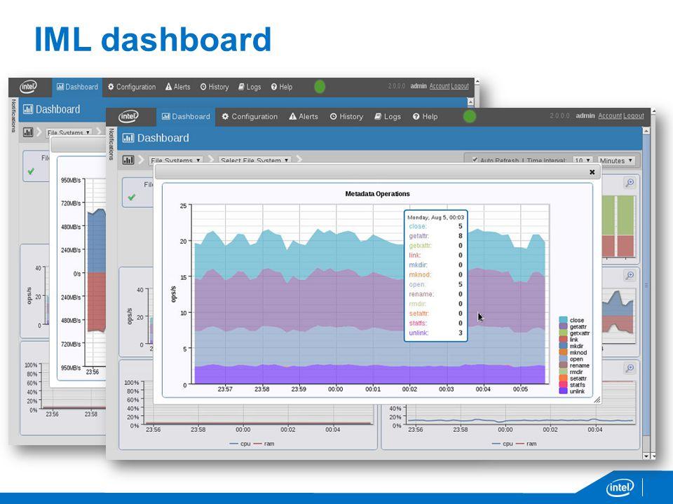 IML dashboard