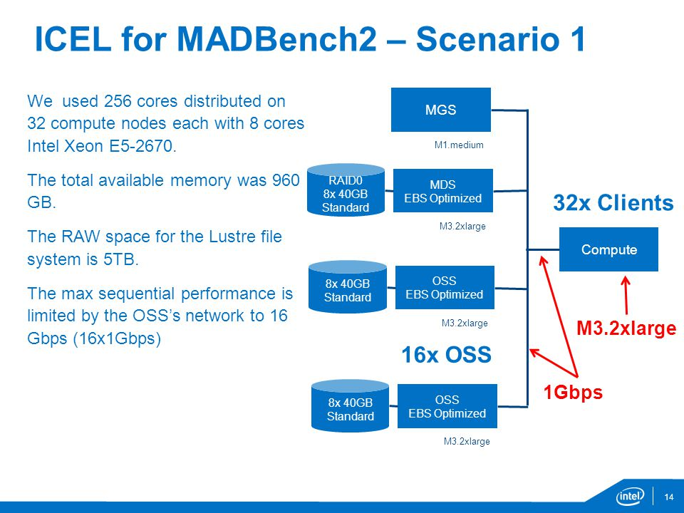 ICEL for MADBench2 – Scenario 1 We used 256 cores distributed on 32 compute nodes each with 8 cores Intel Xeon E5-2670.