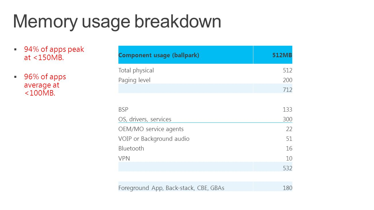 Component usage (ballpark)512MB Total physical512 Paging level200 712 BSP133 OS, drivers, services300 OEM/MO service agents22 VOIP or Background audio51 Bluetooth16 VPN10 532 Foreground App, Back-stack, CBE, GBAs180  94% of apps peak at <150MB.
