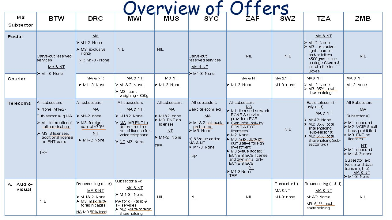Overview of Offers
