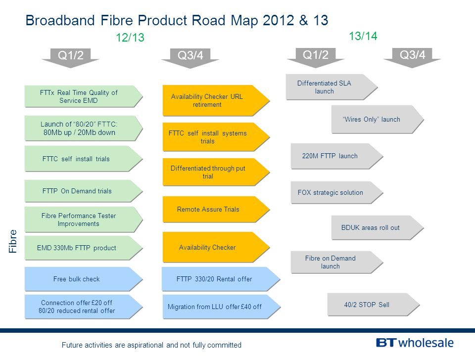 Broadband Fibre Product Road Map 2012 & 13 Q1/2 Q3/4 Q1/2 Fibre Launch of 80/20 FTTC: 80Mb up / 20Mb down Fibre Performance Tester Improvements FTTx Real Time Quality of Service EMD EMD 330Mb FTTP product Differentiated through put trial FTTP On Demand trials FTTC self install trials FTTC self install systems trials Q3/4 Wires Only launch BDUK areas roll out FOX strategic solution 220M FTTP launch Remote Assure Trials Fibre on Demand launch Availability Checker Availability Checker URL retirement Differentiated SLA launch Connection offer £20 off 80/20 reduced rental offer Migration from LLU offer £40 off 12/13 13/14 40/2 STOP Sell FTTP 330/20 Rental offer Future activities are aspirational and not fully committed Free bulk check