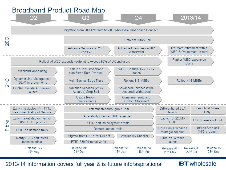 Broadband Product Road Map Q2 Q3 Q4 2013/14 20C Fibre 21C Migration from 20C IPstream to 21C Wholesale Broadband Connect Release AD 19 th Aug Rollout of WBC expands footprint to exceed 90% of UK end users Release AE 21 st Oct Release AG 18 th Mar Release AF 13 th Jan Early mkt deploym'nt FTTx Real time Quality of Service Notify FTTC self install technical trials FTTP on demand trails Early market deployment of 330Mb FTTP product Migrate from LLU offer £40 off Differentiated throughput Trial Availability Checker IPstream 'Stop Sell' Consumer switching: OfCom Statement CGNAT Private Addressing Launch Advance Services (WBC Assured) Stop Sell Advanced Services (WBC Assured) Withdrawal WBC EP 40Gb Host Links launch Dynamic Line Management (DLM) improvements Differentiated SLA launch Fibre on Demand Launch Fibre Only Exchange strategic solution Launch of 220Mb FTTP Multi Service Edge Trials Usage Report Enhancements Rollout 416 MSEs Rollout 119 MSEs IPstream retirement within WBC & Datastream in total Weekend appointing Trials of Cool Broadband also Fixed Rate Product Release AH 20 th May Release AI 22 nd Jul Release AJ 23 rd Sep Further WBC expansion plans Launch of Wires Only 40Mbs Stop sell (40/2 product) BD UK areas roll out Advance Services on 20C Stop Sell Advanced Services on 20C Withdrawal Availability Checker URL retirement FTTC self install systems trials Remote assure trails FTTP 330/20 rental Offer 2013/14 information covers full year & is future info/aspirational