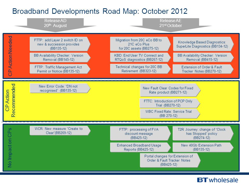Broadband Developments Road Map: October 2012 Release AD 20 th August Release AE 21 st October CP Action Needed No Impact on CPs WCR: New measure Create to Clear (BB269-12) BB Availability Checker: Version Removal (BB145-12) CP Action Recommended Technical changes for 20C BB Retirement (BB323-12) KBD: End User TV Connect and RTQoS diagnostics (BB267-12) WBC Fixed Rate: Service Trial (BB 270-12) FTTP: Traffic Management Act Permit or Notice (BB135-12) FTTC: Introduction of PCP Only Trial (BB270-12) New Fault Clear Codes for Fixed Rate product (BB271-12) FTTP: add Layer 2 switch ID on new & succession provides (BB135-12) New Error Code: DN not recognised (BB135-12) Migration from 20C eCo BB to 21C eCo Plus for 20C assets (BB275-12) Knowledge Based Diagnostics: SuperLite Diagnostics (BB134-12) BB Availability Checker: Version Removal (BB415-12) Extension of Order & Fault Tracker Notes (BB270-12) FTTP: processing of FVA discount message (BB425-12) T2R Journey: change of Clock has Stopped policy (BB274-12) Enhanced Broadband Usage Reports (BB425-12) New 40Gb Extension Path (BB135-12) Portal changes for Extension of Order & Fault Tracker Notes (BB425-12)