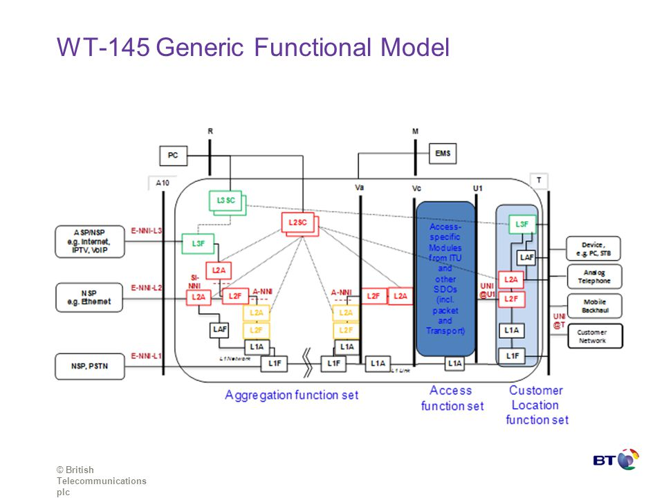 © British Telecommunications plc WT-145 Generic Functional Model