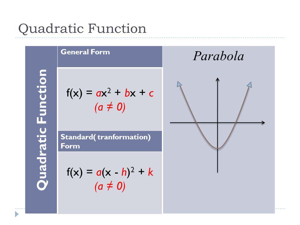 Quadratic Function General Form Parabola f(x) = ax 2 + bx + c (a ≠ 0) Standard( tranformation) Form f(x) = a(x - h) 2 + k (a ≠ 0)