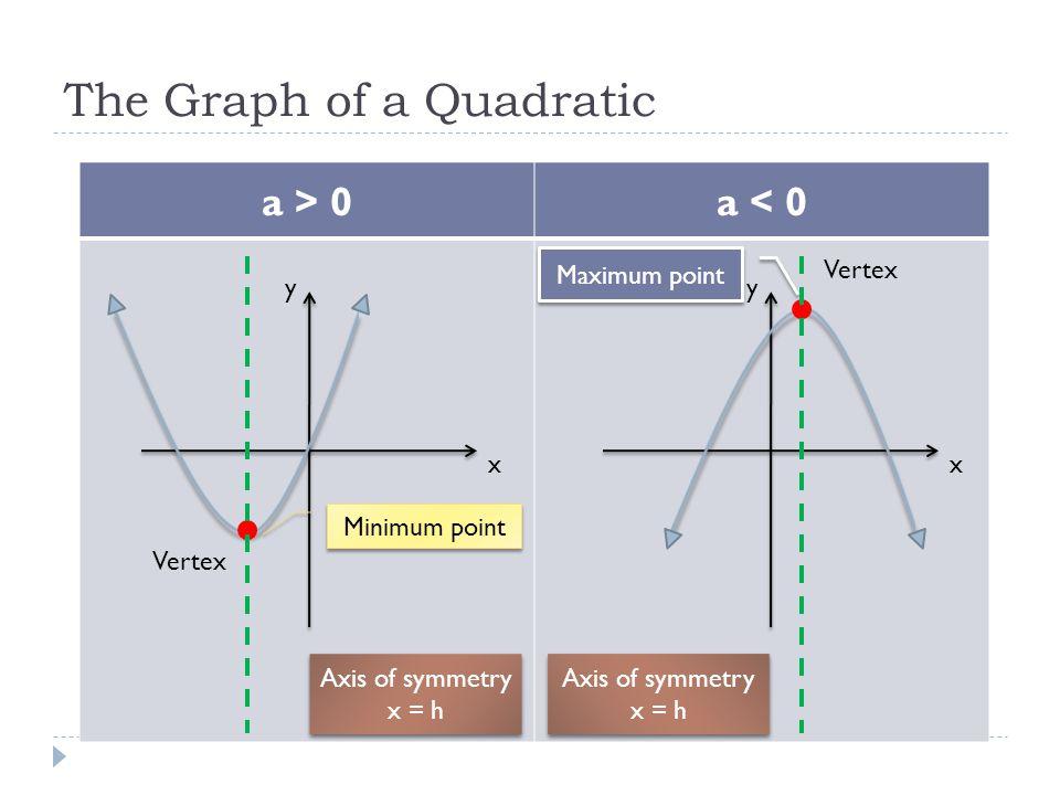 The Graph of a Quadratic a > 0a < 0 x y x y Vertex Minimum point Maximum point Axis of symmetry x = h Axis of symmetry x = h Axis of symmetry x = h Ax