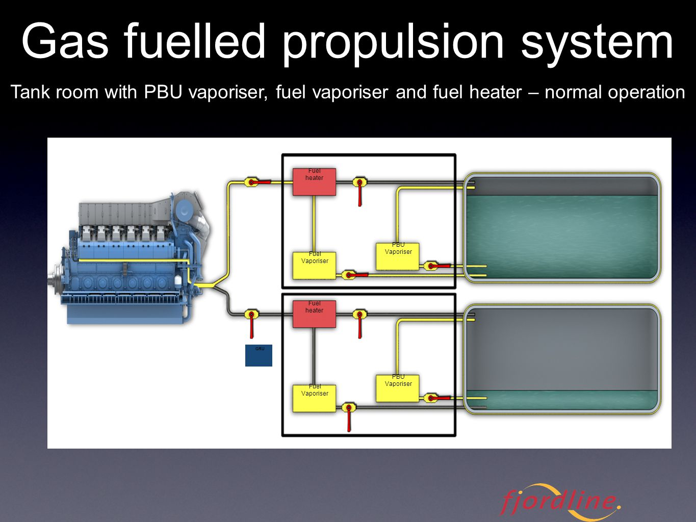 Gas fuelled propulsion system - vaporisation and heating Tank room with PBU vaporiser, fuel vaporiser and fuel heater – normal operation Fuel heater F