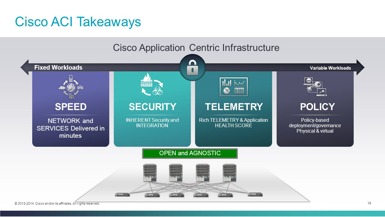 18 © 2013-2014 Cisco and/or its affiliates. All rights reserved. SECURITY INHERENT Security and INTEGRATION TELEMETRY Rich TELEMETRY & Application HEA