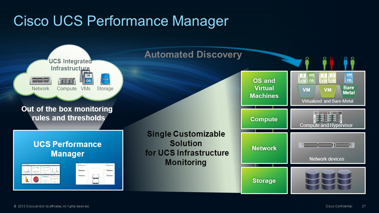 © 2013 Cisco and/or its affiliates. All rights reserved. Cisco Confidential 27 Cisco UCS Performance Manager Automated Discovery Out of the box monito