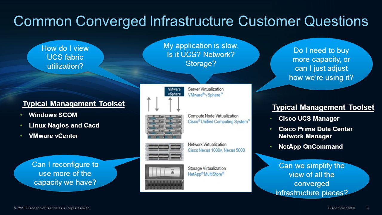 © 2013 Cisco and/or its affiliates. All rights reserved. Cisco Confidential 9 Common Converged Infrastructure Customer Questions How do I view UCS fab