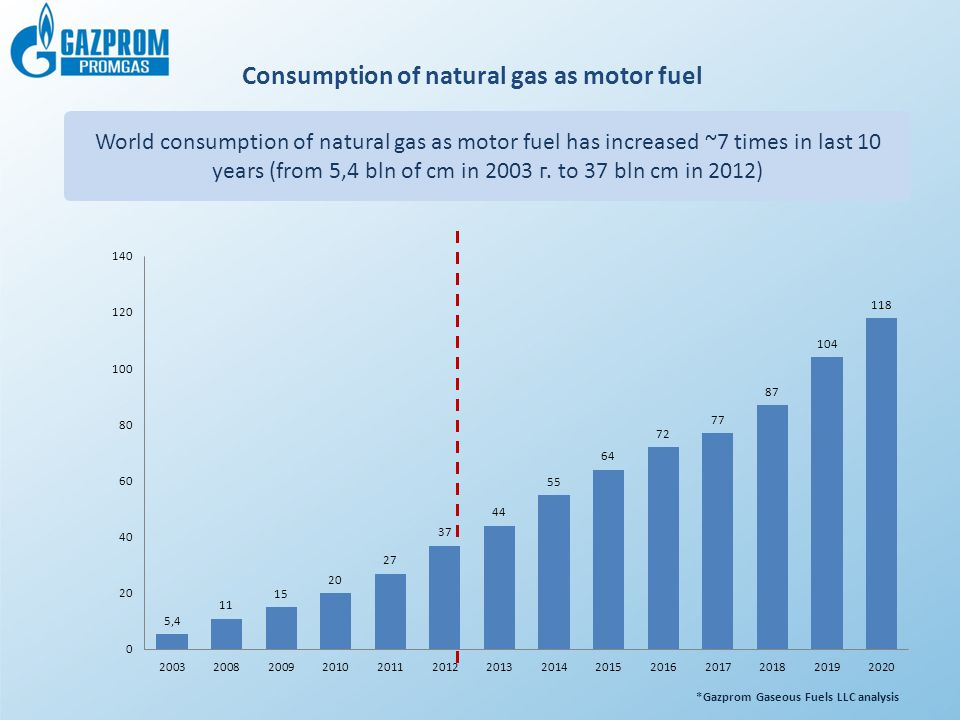 Consumption of natural gas as motor fuel World consumption of natural gas as motor fuel has increased ~7 times in last 10 years (from 5,4 bln of cm in