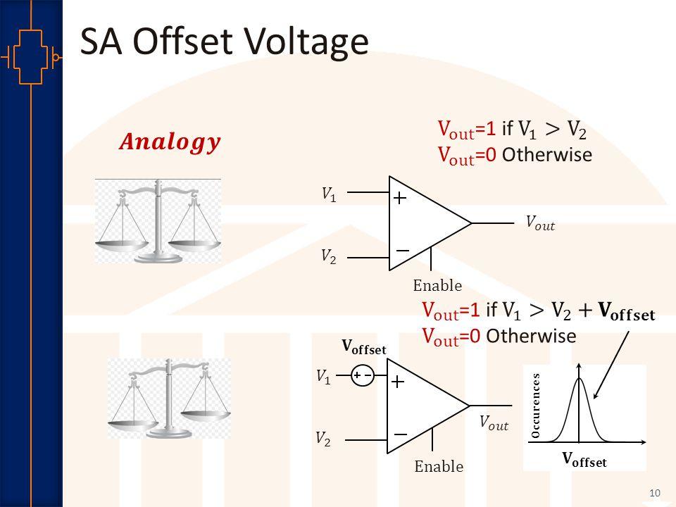 Robust Low Power VLSI 10 SA Offset Voltage