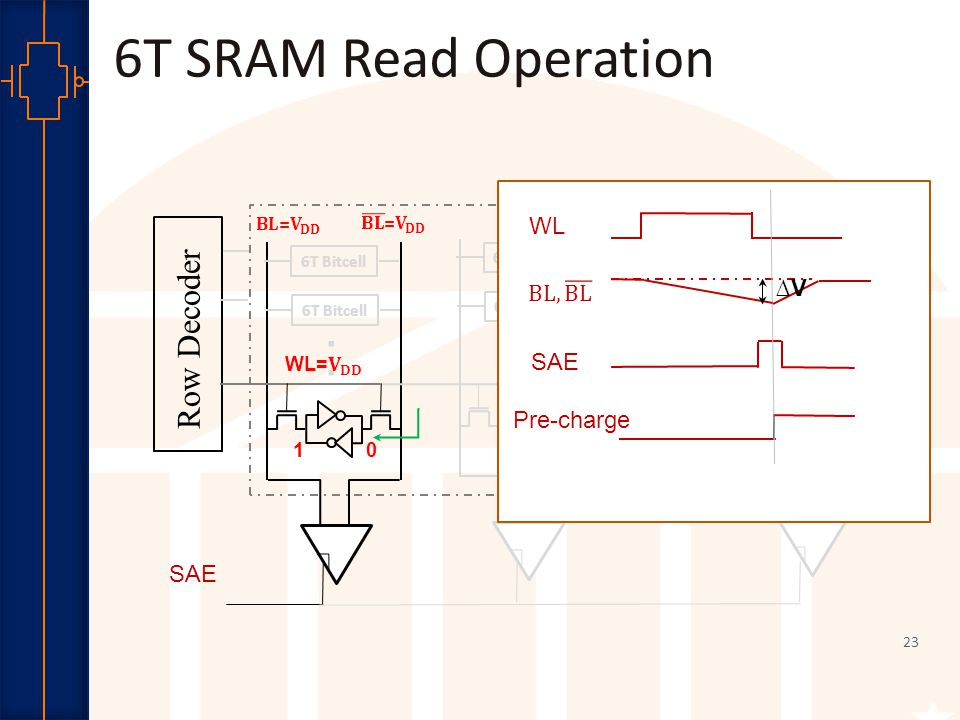 Robust Low Power VLSI 23...... SAE Row Decoder 6T Bitcell............