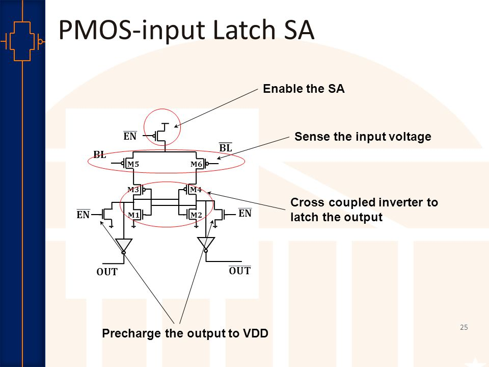 Robust Low Power VLSI PMOS-input Latch SA BL OUT M5 M6 M1 M2 M3 M4 Cross coupled inverter to latch the output Sense the input voltage Enable the SA Precharge the output to VDD 25