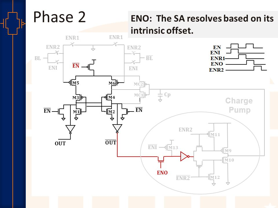 Robust Low Power VLSI Phase 2 ENR1 OUT M5 M6 M1 M2 M3 M4 ENR1 ENR2 ENI BL ENR2 ENI MC2 MC1 M11 ENO ENR2 M12 M13 Cp M9 M10 ENO: The SA resolves based on its intrinsic offset.