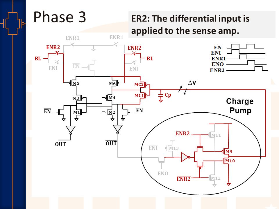 Robust Low Power VLSI Phase 3 ENR1 OUT M5 M6 M1 M2 M3 M4 ENR1 ENR2 ENI BL ENR2 ENI MC2 MC1 M11 ENO ENR2 M12 M13 Cp M9 M10 ER2: The differential input is applied to the sense amp.