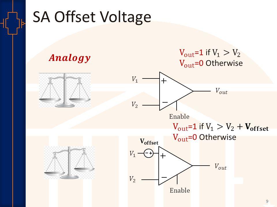 Robust Low Power VLSI 9 SA Offset Voltage