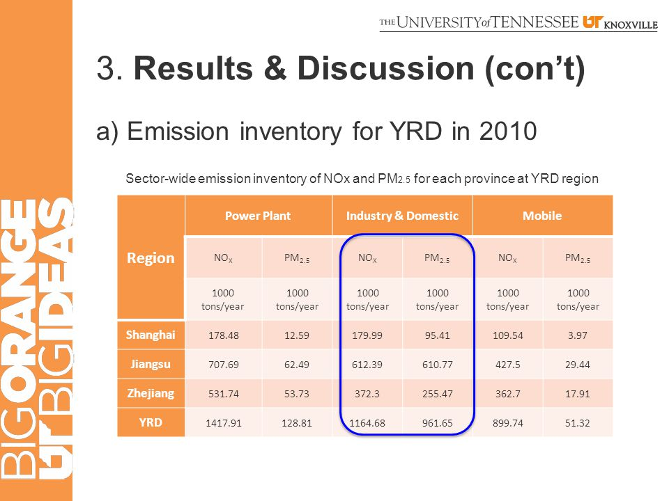 3. Results & Discussion (con't) a) Emission inventory for YRD in 2010 Region Power PlantIndustry & DomesticMobile NO X PM 2.5 NO X PM 2.5 NO X PM 2.5