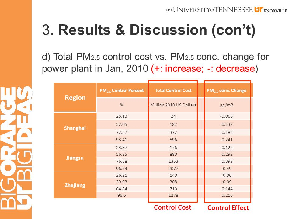 3. Results & Discussion (con't) d) Total PM 2.5 control cost vs.