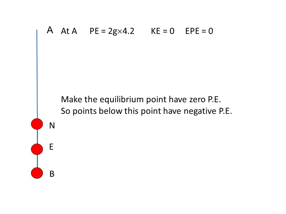 N A B At APE = 2g  4.2 KE = 0 EPE = 0 Make the equilibrium point have zero P.E. So points below this point have negative P.E. E