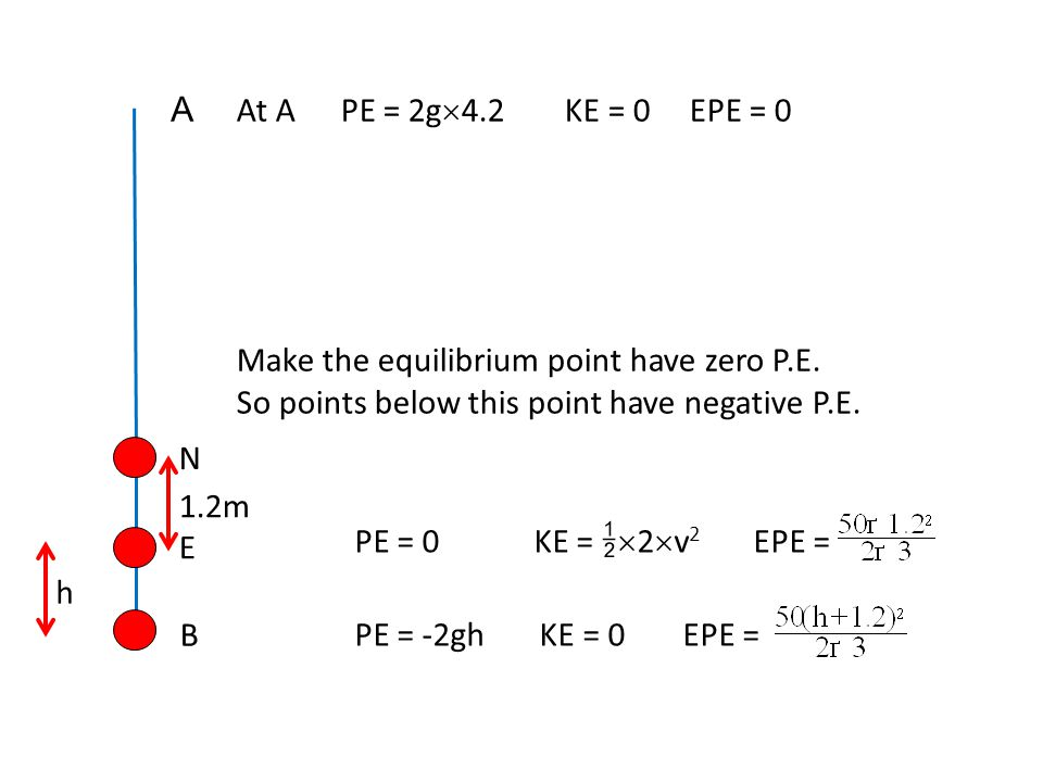 N A B At APE = 2g  4.2 KE = 0 EPE = 0 Make the equilibrium point have zero P.E. So points below this point have negative P.E. PE = 0 KE =   2  v 2
