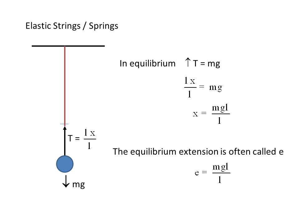 Elastic Strings / Springs In equilibrium  T = mg  mg T = The equilibrium extension is often called e