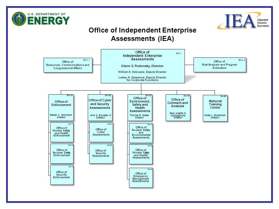 Office of Resources, Communications and Congressional Affairs Office of Resources, Communications and Congressional Affairs Office of Independent Enterprise Assessments (IEA) Office of Independent Enterprise Assessments Glenn S.