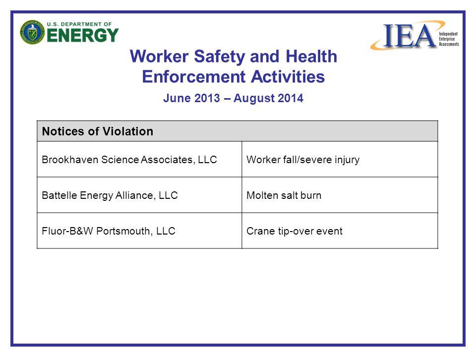 Worker Safety and Health Enforcement Activities June 2013 – August 2014 Notices of Violation Brookhaven Science Associates, LLCWorker fall/severe injury Battelle Energy Alliance, LLCMolten salt burn Fluor-B&W Portsmouth, LLCCrane tip-over event
