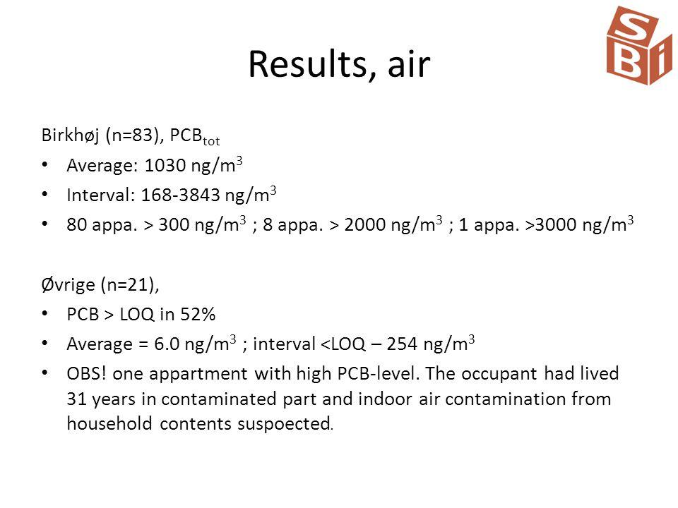 Results, air Birkhøj (n=83), PCB tot Average: 1030 ng/m 3 Interval: 168-3843 ng/m 3 80 appa.