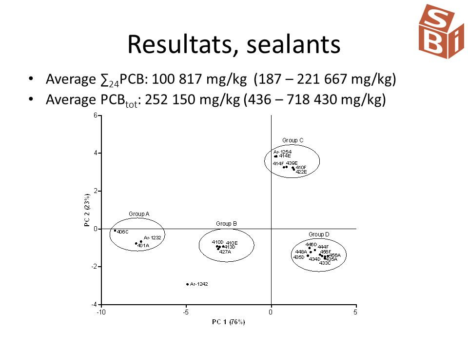 Resultats, sealants Average ∑ 24 PCB: 100 817 mg/kg (187 – 221 667 mg/kg) Average PCB tot : 252 150 mg/kg (436 – 718 430 mg/kg)