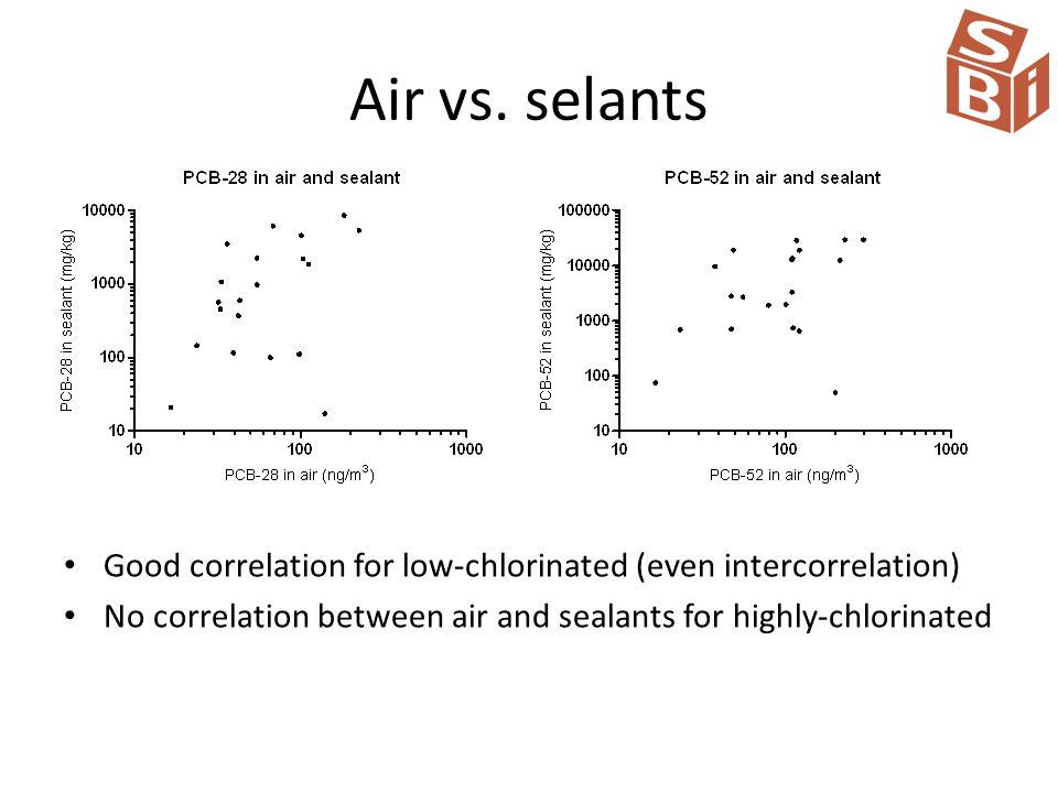 Air vs.