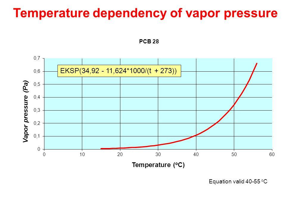 EKSP(34,92 - 11,624*1000/(t + 273)) Temperature dependency of vapor pressure Equation valid 40-55 o C