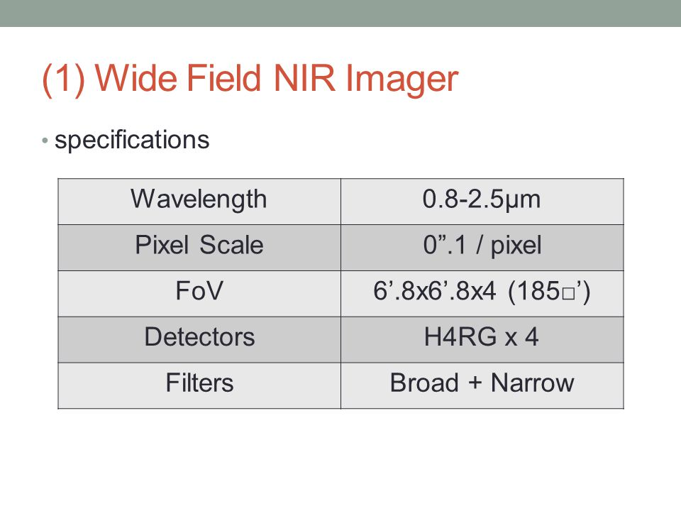 (1) Wide Field NIR Imager specifications Wavelength0.8-2.5μm Pixel Scale0 .1 / pixel FoV6'.8x6'.8x4 (185□') DetectorsH4RG x 4 FiltersBroad + Narrow