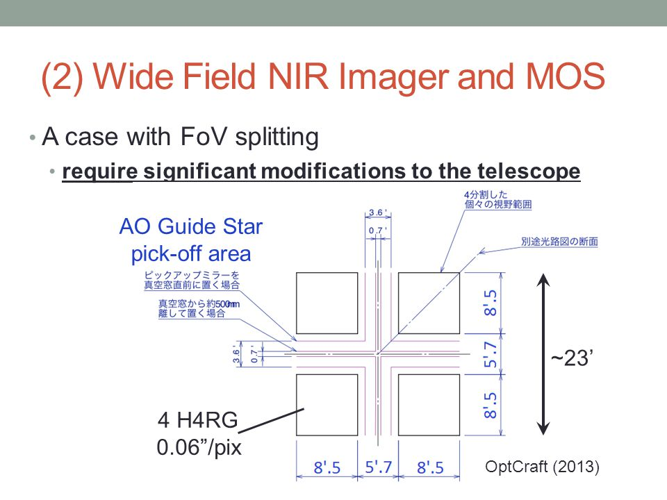 A case with FoV splitting require significant modifications to the telescope (2) Wide Field NIR Imager and MOS AO Guide Star pick-off area 4 H4RG 0.06 /pix OptCraft (2013) ~23'