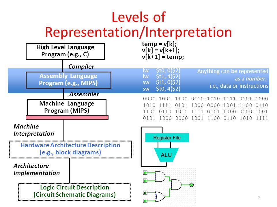 Levels of Representation/Interpretation lw $t0, 0($2) lw $t1, 4($2) sw $t1, 0($2) sw $t0, 4($2) High Level Language Program (e.g., C) Assembly Language Program (e.g., MIPS) Machine Language Program (MIPS) Hardware Architecture Description (e.g., block diagrams) Compiler Assembler Machine Interpretation temp = v[k]; v[k] = v[k+1]; v[k+1] = temp; 0000 1001 1100 0110 1010 1111 0101 1000 1010 1111 0101 1000 0000 1001 1100 0110 1100 0110 1010 1111 0101 1000 0000 1001 0101 1000 0000 1001 1100 0110 1010 1111 Architecture Implementation Anything can be represented as a number, i.e., data or instructions 13 Logic Circuit Description (Circuit Schematic Diagrams)