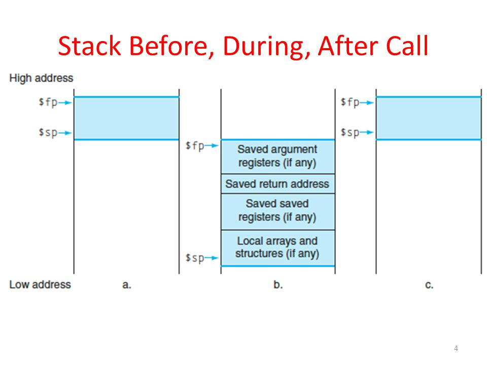 Using the Stack (1/2) So we have a register $sp which always points to the last used space in the stack.