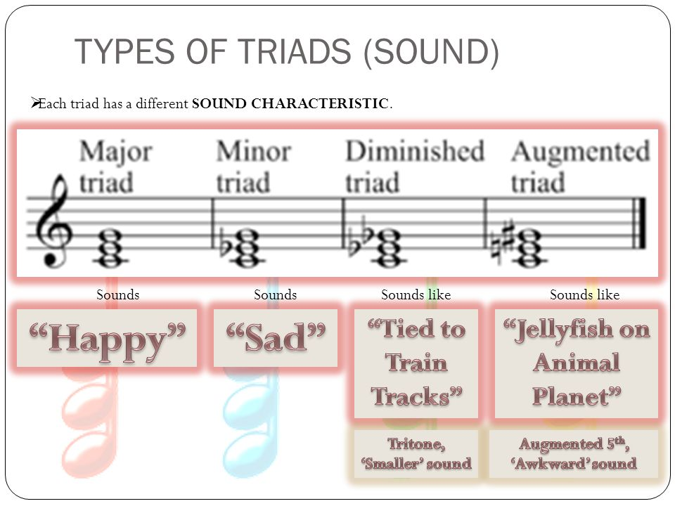 TYPES OF TRIADS (SOUND)  Each triad has a different SOUND CHARACTERISTIC. Sounds Sounds like