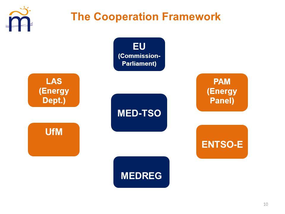 MED-TSO MEDREG ENTSO-E EU (Commission- Parliament) LAS (Energy Dept.) PAM (Energy Panel) 10 UfM The Cooperation Framework