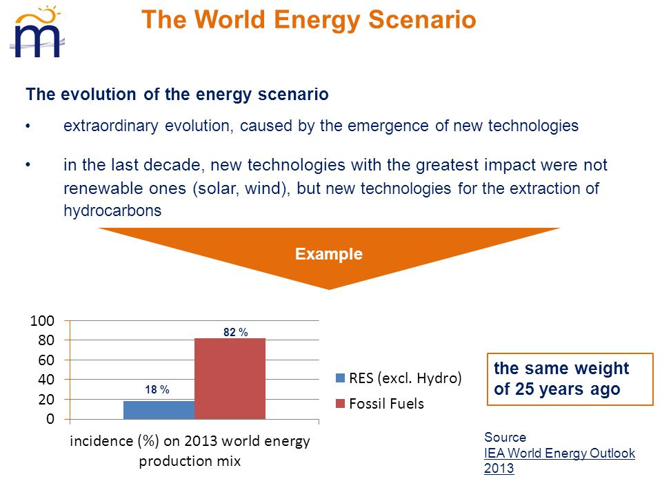 The World Energy Scenario The evolution of the energy scenario extraordinary evolution, caused by the emergence of new technologies in the last decade, new technologies with the greatest impact were not renewable ones (solar, wind), but new technologies for the extraction of hydrocarbons Example the same weight of 25 years ago.