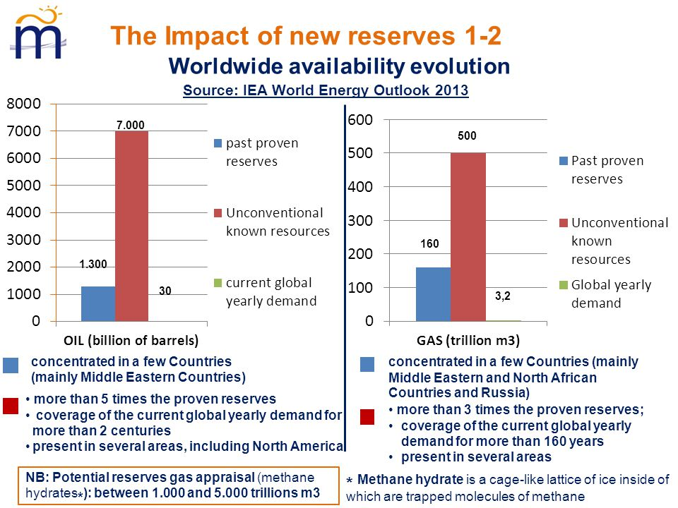 The Impact of new reserves 1-2 Source: IEA World Energy Outlook 2013 1.300 7.000 30 concentrated in a few Countries (mainly Middle Eastern Countries) more than 5 times the proven reserves coverage of the current global yearly demand for more than 2 centuries present in several areas, including North America Worldwide availability evolution 160 500 3,2 concentrated in a few Countries (mainly Middle Eastern and North African Countries and Russia) more than 3 times the proven reserves; coverage of the current global yearly demand for more than 160 years present in several areas NB: Potential reserves gas appraisal (methane hydrates * ): between 1.000 and 5.000 trillions m3 * Methane hydrate is a cage-like lattice of ice inside of which are trapped molecules of methane