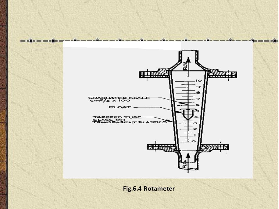 Fig.6.4 Rotameter