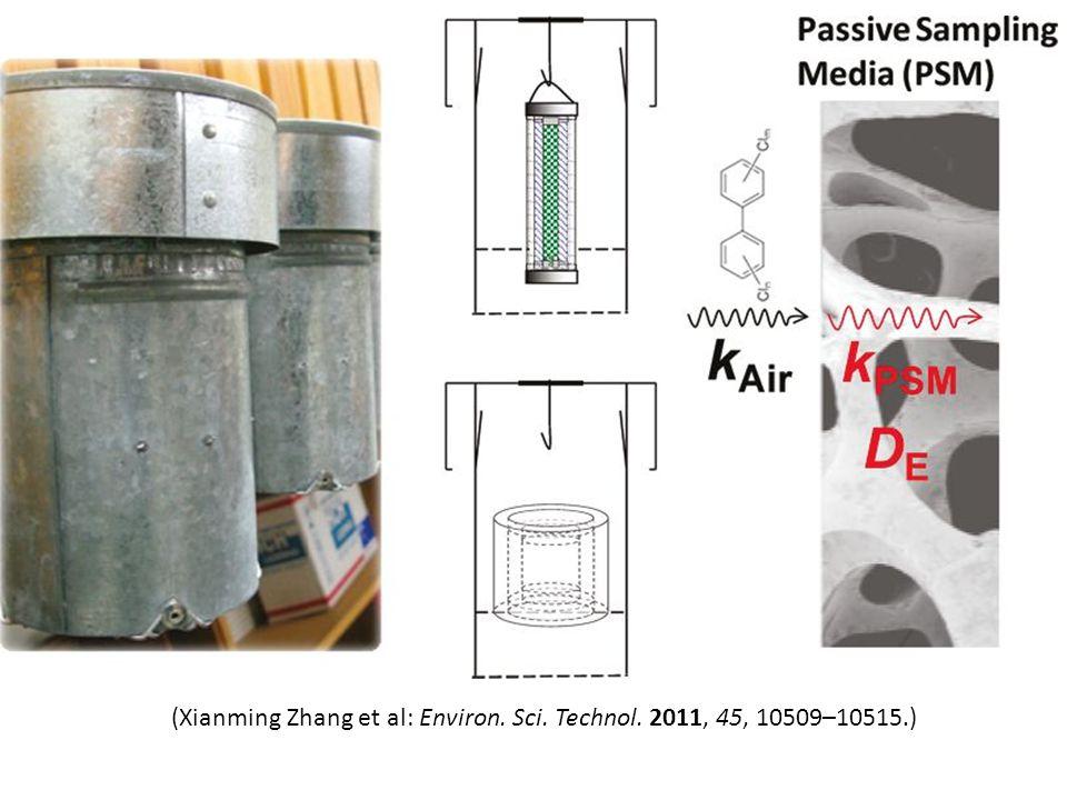 (Xianming Zhang et al: Environ. Sci. Technol. 2011, 45, 10509–10515.)