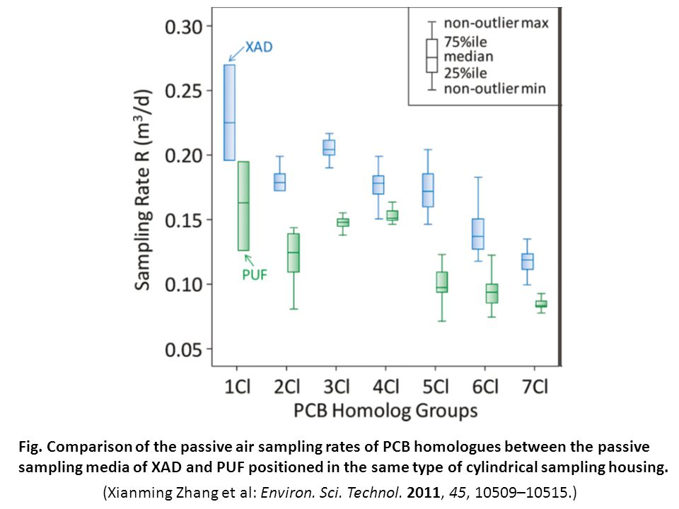 Fig. Comparison of the passive air sampling rates of PCB homologues between the passive sampling media of XAD and PUF positioned in the same type of c