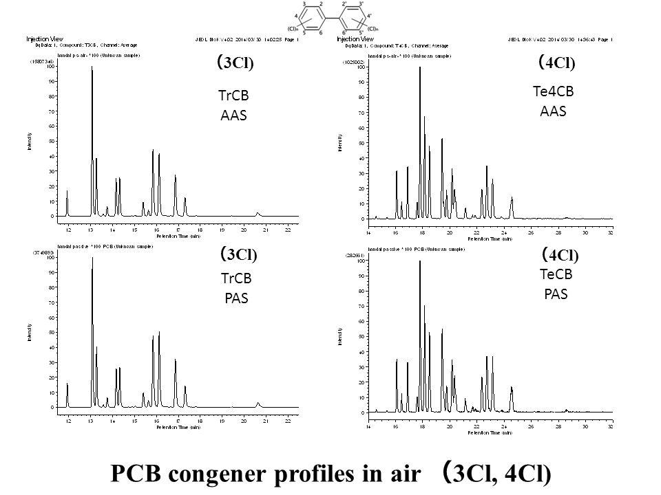 PCB congener profiles in air ( 3Cl, 4Cl) Te4CB AAS TeCB PAS ( 4Cl) TrCB AAS TrCB PAS ( 3Cl)