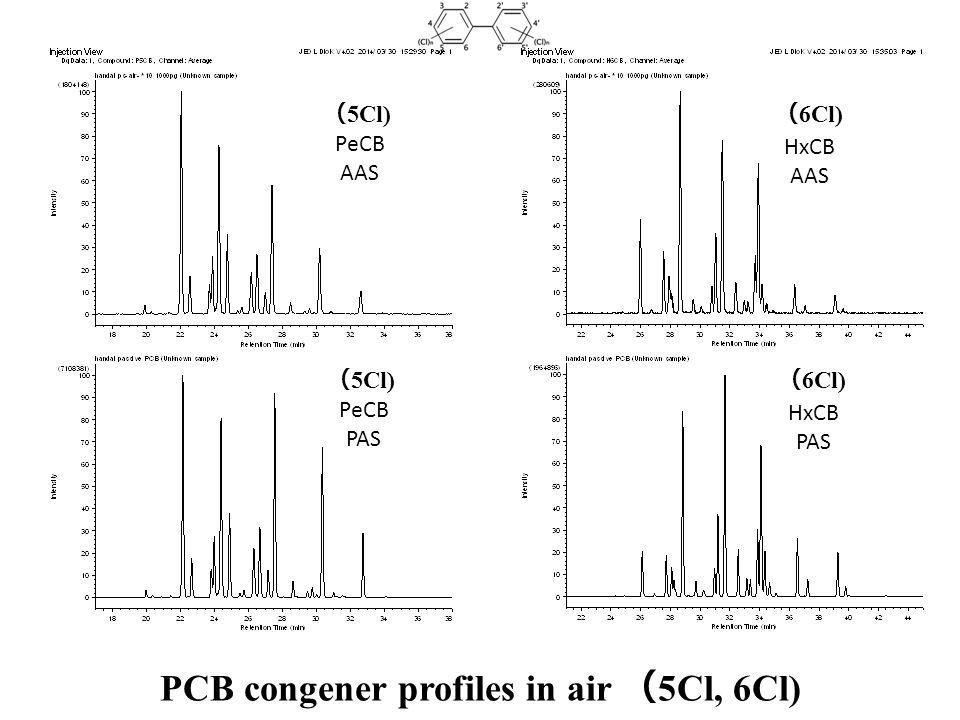 PCB congener profiles in air ( 5Cl, 6Cl) HxCB AAS HxCB PAS ( 6Cl) PeCB AAS PeCB PAS ( 5Cl)