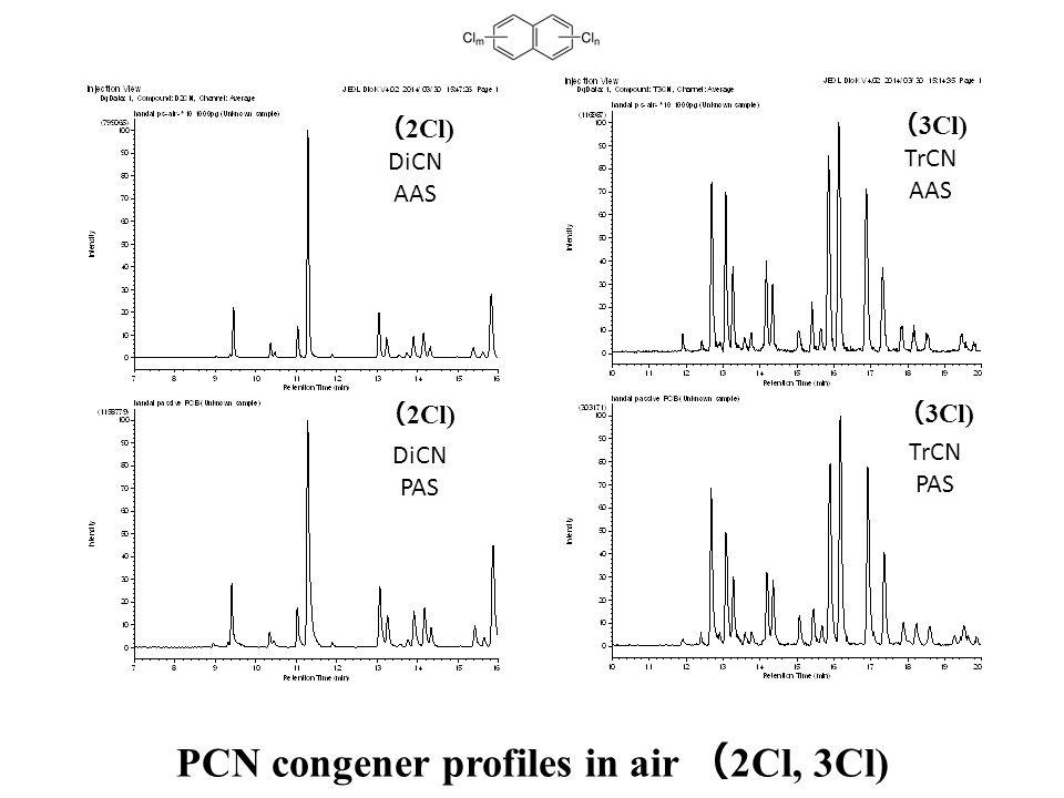 DiCN AAS DiCN PAS TrCN AAS TrCN PAS PCN congener profiles in air ( 2Cl, 3Cl) ( 2Cl) ( 3Cl) ( 2Cl) ( 3Cl)