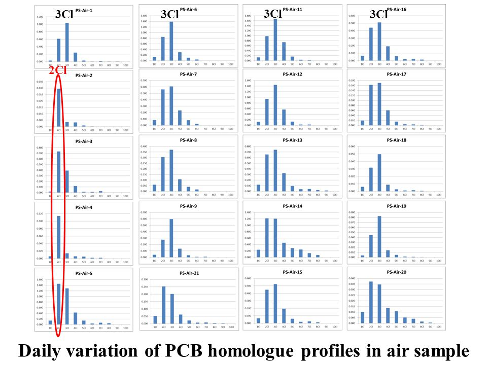 Daily variation of PCB homologue profiles in air sample 3Cl 2Cl